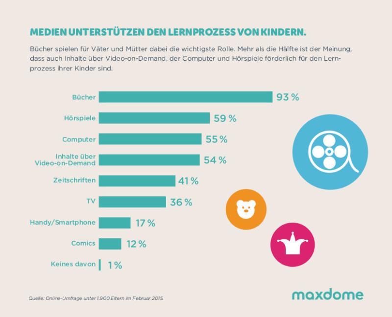 maxdome_Infografik_Lernprozess