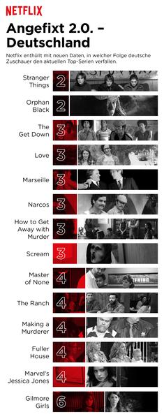Ab welcher Folge verfallen die Zuschauer einer Serie? Hier die Auswertung für Deutschland © Netflix