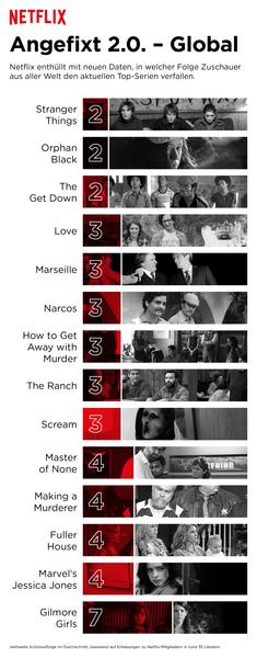 Ab welcher Folge verfallen die Zuschauer einer Serie? Hier die globale Auswertung © Netflix